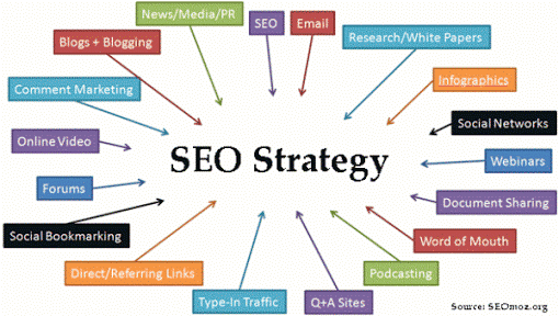 Daily SEO Strategies for Business Success