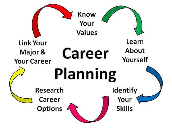 7 things to consider seriously before choosing a career